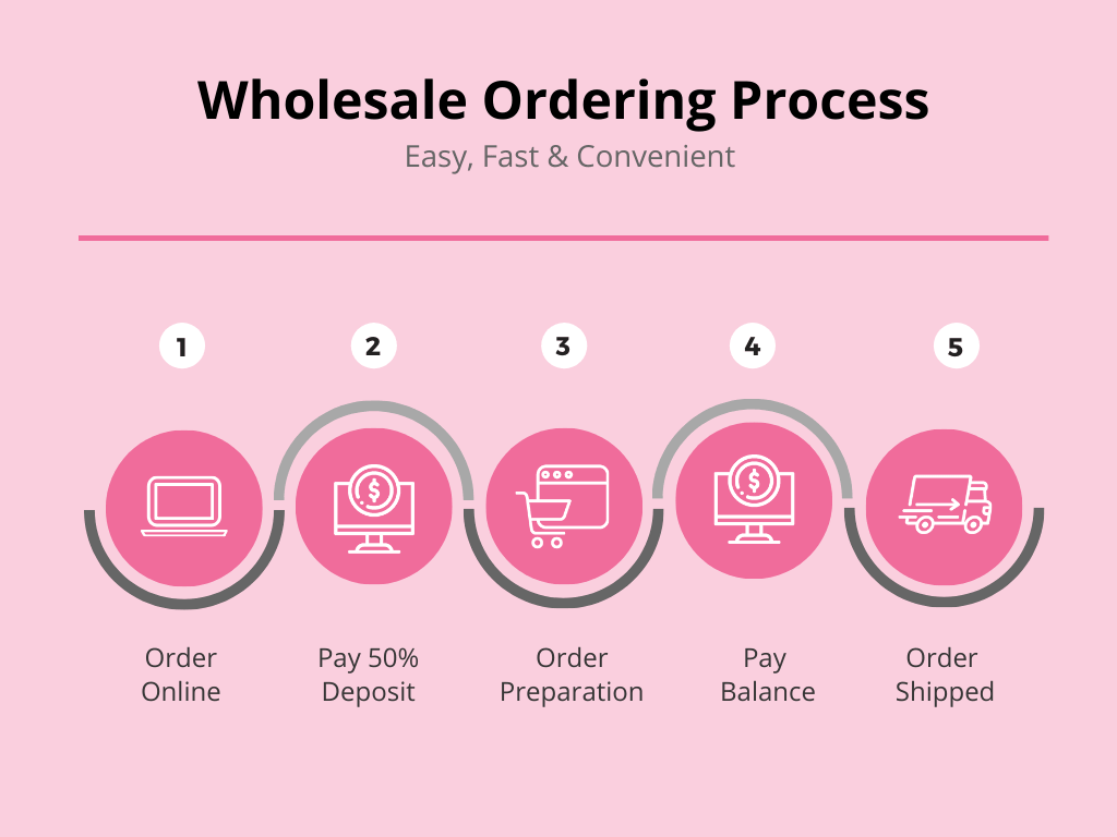 Korean cosmetics wholesale ordering process