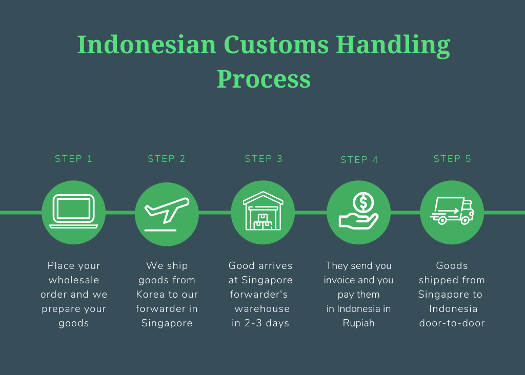 Indonesia customs handling